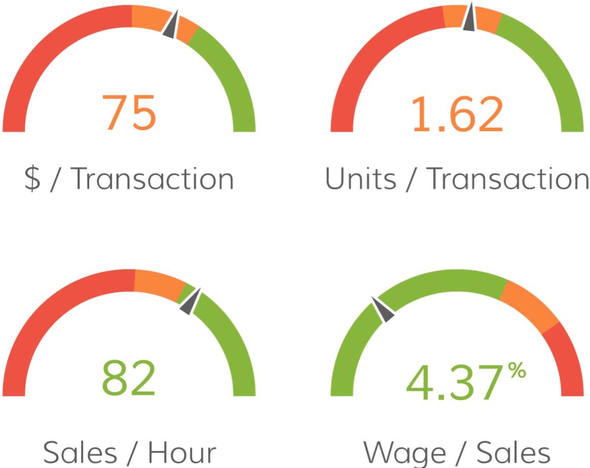Store Budgeting Key Performance Indicator Targets